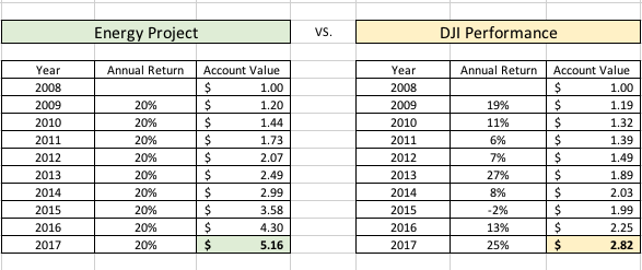 Returns: EEP vs. DJI